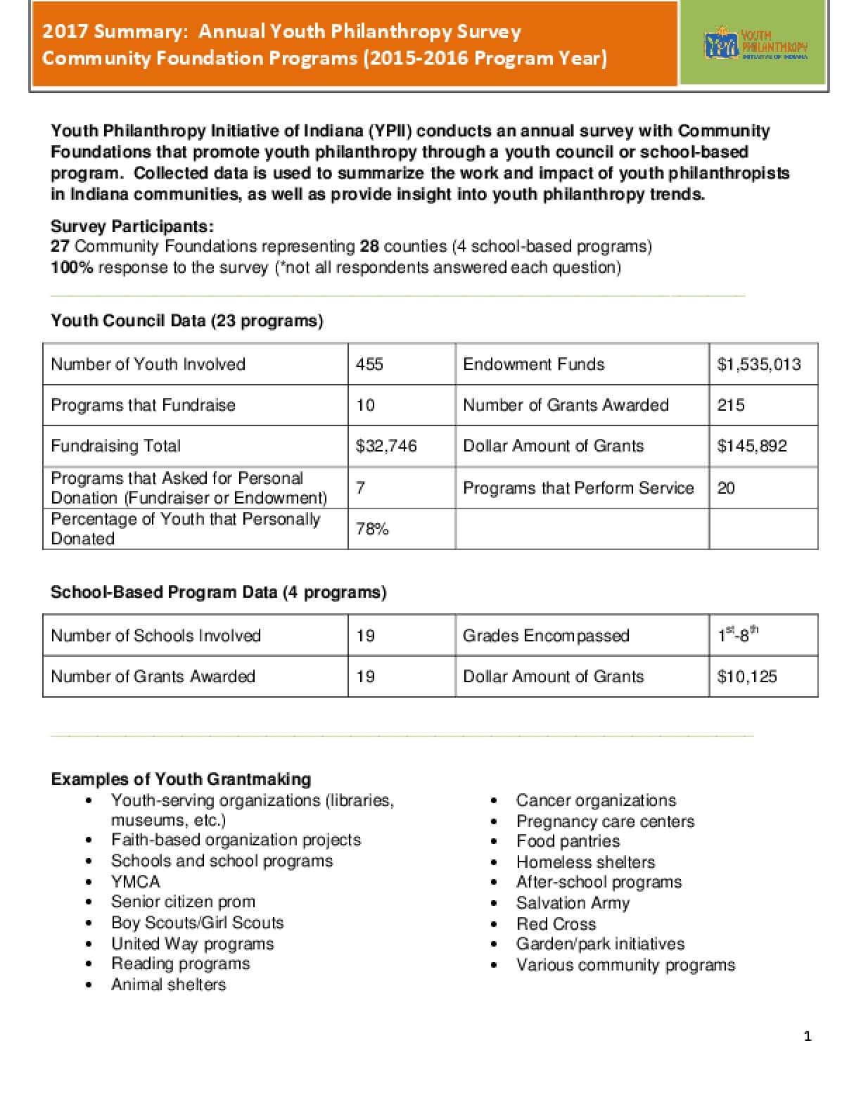 2017 Summary: Annual Youth Philanthropy Survey Community Foundation Programs (2015-2016 Program Year)